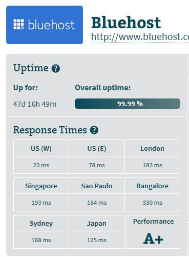 bluehost tempo risposta server